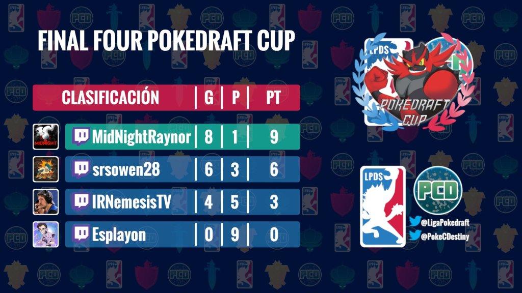 Resultados-Finales-PokeDraft-Cup
